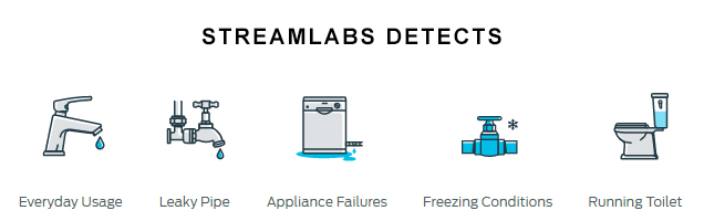 Streamlabs Detects Usage, Leaks, Freezing, Running Toilet, Appliance Failure